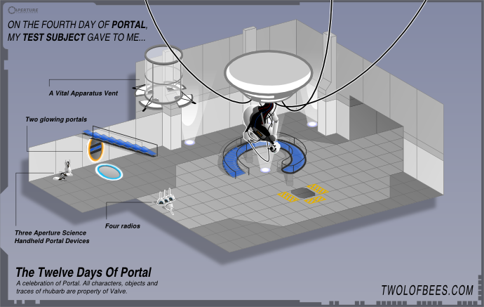 On The Fourth Day Of Portal