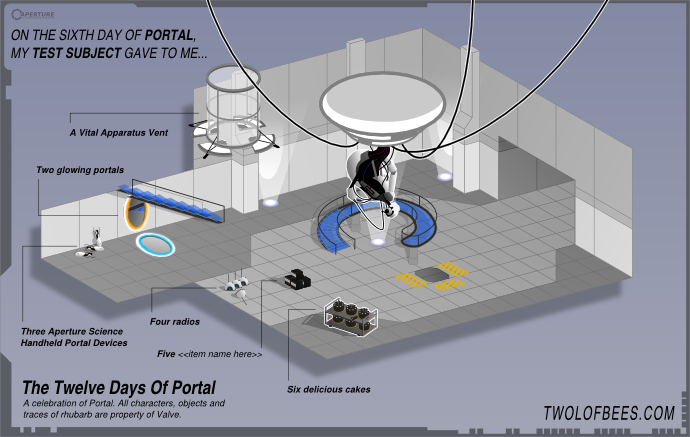 On The Sixth Day Of Portal