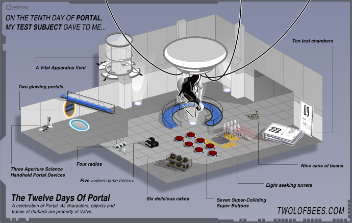 On The Tenth Day Of Portal