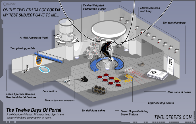 On The Twelfth Day Of Portal
